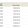 2019年3月のVTIの分配金