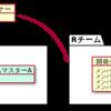 株式会社ROXX ✕ ドラッカー風エクササイズ
