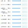 【点数公開】6月河合全統共通テスト模試