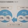 住民監査 - 図で見る市庁舎リース建設の疑問