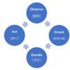 OODA LOOPとは何か?PDCAとは何がどう違うのか?「OODA LOOP(ウーダループ)―次世代の最強組織に進化する意思決定スキル」