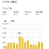 【13310PV】ブログ開設から30ヶ月目のアクセス数と2月投稿記事