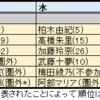 2月はAKB48だけが配信した「AKBの明日(みょうにち)よろしく!」(SHOWROOM)