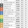 NHKマイルカップ〜推奨馬と買い目