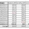 第245回TOEIC L&Rテストスコア換算表