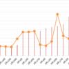 【高金利通貨・複利検討①】リラ円スワップ+裁量複利投資。17週目 (4/10)。年利0%。リラ円は12円台まで売りを持ちます。売りから買いは慌てずに進めます。