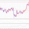 カナダドル円 FX 現状確認