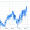 BigQueryMLでサービス数値の月末着地予測をする