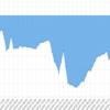 4/2~4/6の週間EA運用結果 損益 -571,742円(-259.2pips)