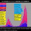 日本・東京のコロナ感染は8月3日天井、8月11日減少に転じたと思われる