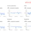 Google、街の混雑データ更新(3回目)緊急事態宣言後の変化