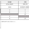 2017年11月12日付JFL系列音楽チャート1位