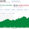 Morgan Stanley、高配当株化。Intel、Global Foundries買収?