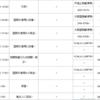ペナンの郵便事情、恐るべし(その3)