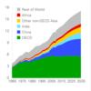 シーゲル流投資:エネルギー株の未来を考える