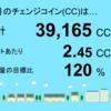 8月分の睦沢町上市場1号発電所のチェンジコインは39,165CCでした!