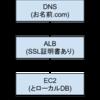 AWS VPC/EC2/ALB(+SSL)/お名前.comで作るWebシステム