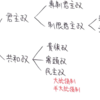 【憲法小論】12.政体の種類を図で表すとこうなる