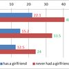 Ratio of Singles Who Have Boy/Girlfriends (stats in Japan)