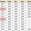 【2022年度版】東京都公立中高一貫校11校の内申点割合を比較。
