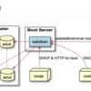 ベアメタル環境でのサーバ構築/管理ツール 「sabakan」を試した