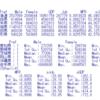 都道府県別の新規求職申込件数の分析3 - R言語で重回帰分析。男女比の低い都道府県ほど、申込件数は多い。