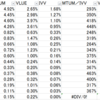安くて強い株を追え。MTUMとVLUEの両方に入っている株を並べてみました。