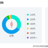 「女性アイドルグループを歌う人の傾向」(JOYSOUND)の解析[対象:イコラブなど24組]