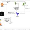 Terraform × ApexでLambdaとCloudwatchログのスケジュールを管理してみた【機械学習・AWSインフラ】